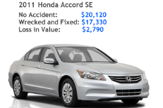 Honda accort SE diminished value