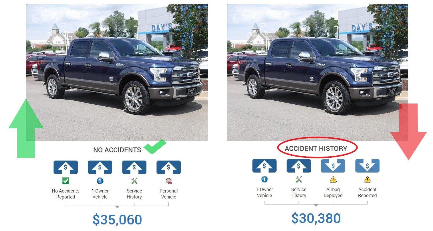 Diminished Value Carolina Price Variance Vehicle